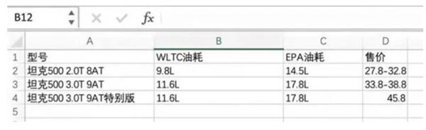 网传坦克500售价:顶配45.8万 油耗17.8L!官方辟谣