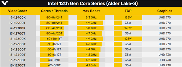 Intel 12代酷睿35W低功耗版首曝:16核心可达4.9GHz