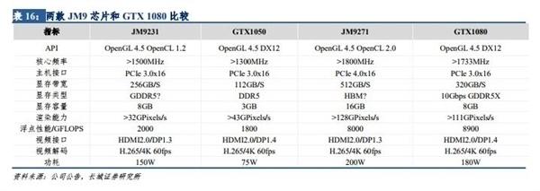 新一代国产GPU性能堪比GTX 1080 景嘉微:自主设计 不怕卡脖子