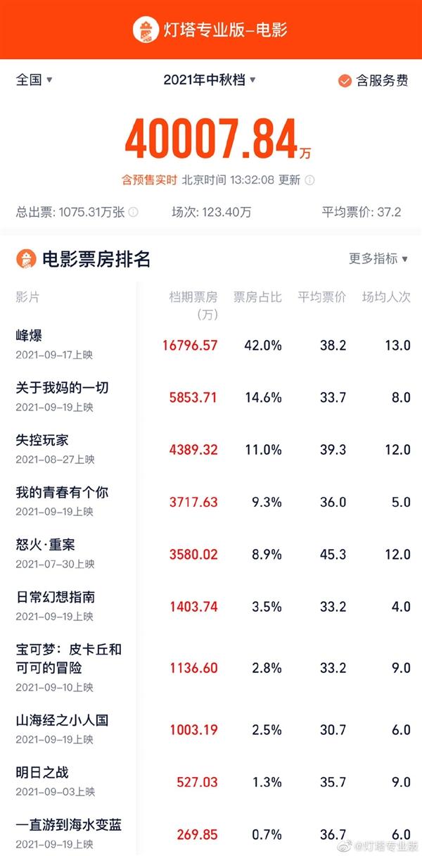 中秋档总票房突破4亿元:《峰爆》总票房排名第一