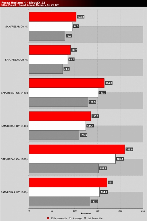 白赚20%性能提升 AMD SAM神技下放RX 5000系显卡