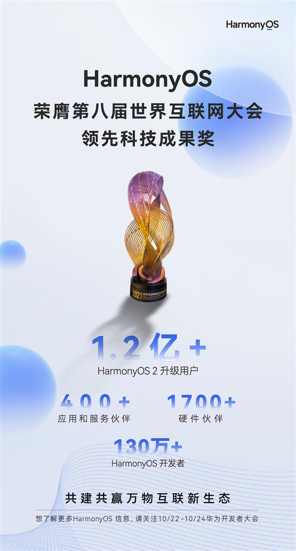 升级用户突破1.2亿!华为HarmonyOS斩获领先科技成果大奖