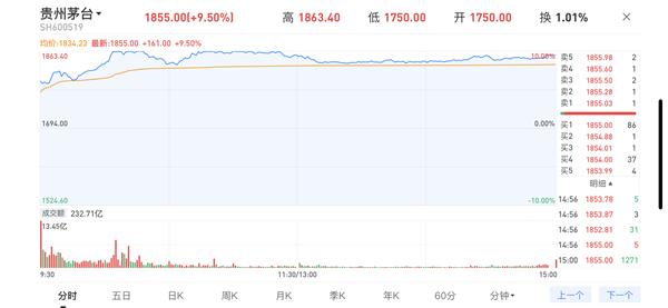 贵州茅台一天暴涨9.5%!成交额突破200亿元 刷新历史纪录
