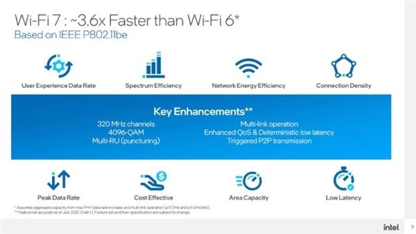 网速3.6倍于Wi-Fi 6!Intel预告:Wi-Fi 7来了