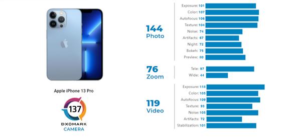 苹果iPhone 13 Pro DxOMark相机评分出炉:137分 世界第四