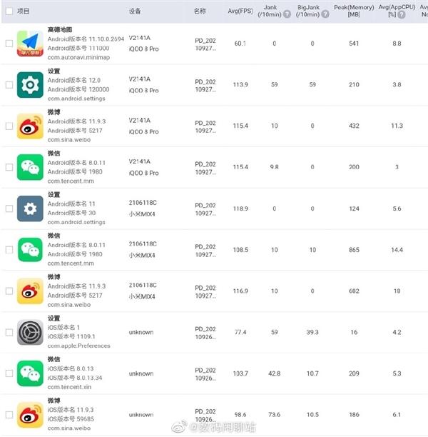 120Hz成摆设!曝iPhone 13 Pro高刷随滑动速度变化:一般App很难跑满