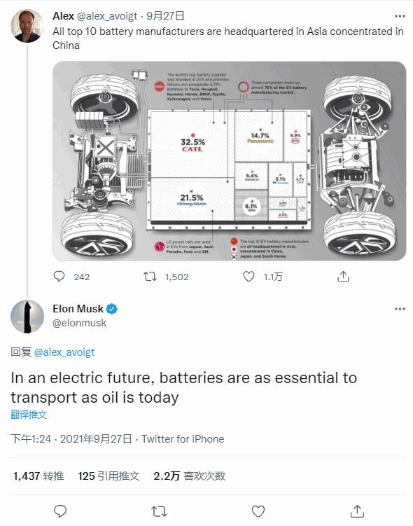 特斯拉CEO马斯克:未来电池对交通重要性就像石油 中国领跑全球