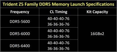 芝奇发布32GB DDR5内存套装:频率冲上6400MHz 支持12代酷睿