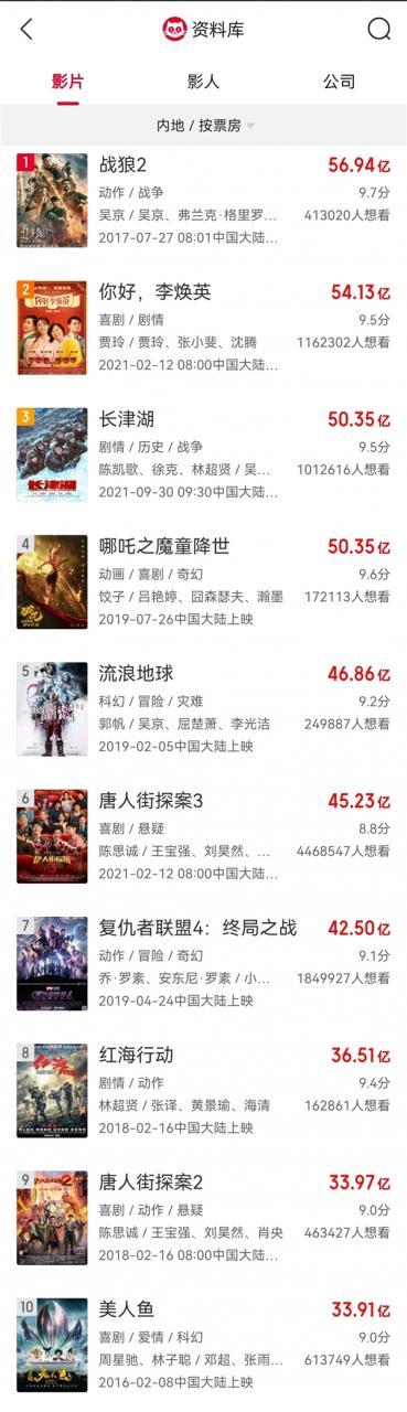 50.35亿!《长津湖》成中国影史票房第三 《哪吒》祝福催泪
